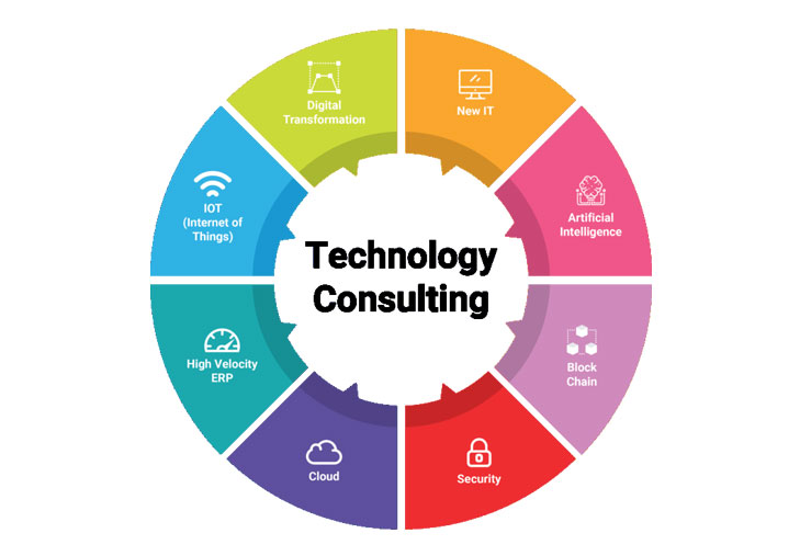 Image result for business technology consulting